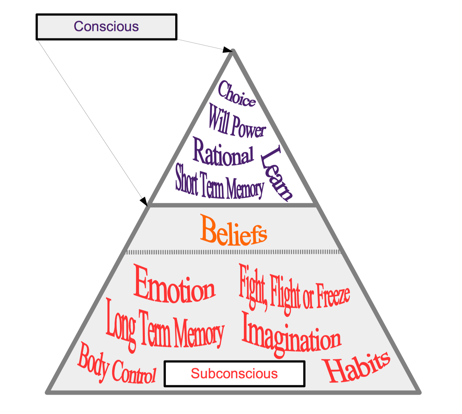 Pyramid Mental Model